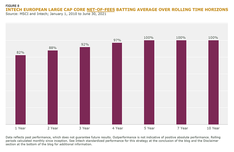 Intech European Large Cap Core Net of Fees Batting Average Over Rolling Time Horizons_Fig_8