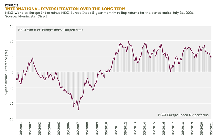 International Diversification Over the Long Term_Fig_2
