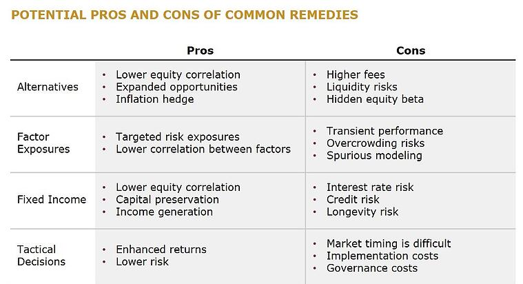 POTENTIAL PROS AND CONS OF COMMON REMEDIES_