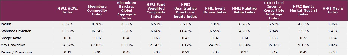 Risk-return characteristics of absolute return and other investments