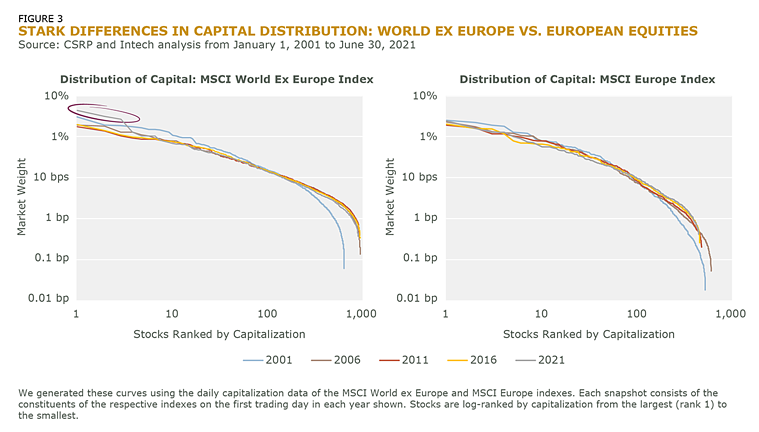 Stark Differences in Capital Distribution World ex Europe vs European Equities_Fig_3