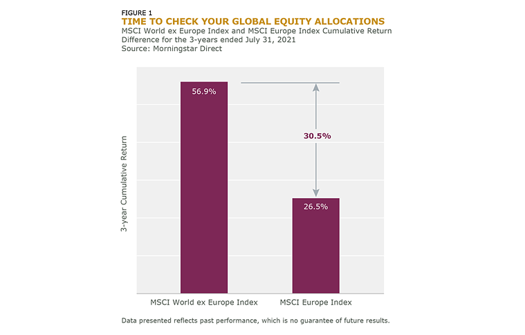 Time to Check Your Global Equity Allocations_Fig_1