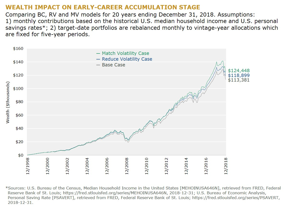WEALTH IMPACT ON EARLY-CAREER ACCUMULATION STAGE
