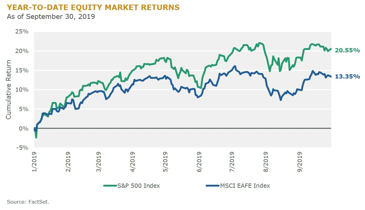 YTD Equity Market Returns_2019-09-30