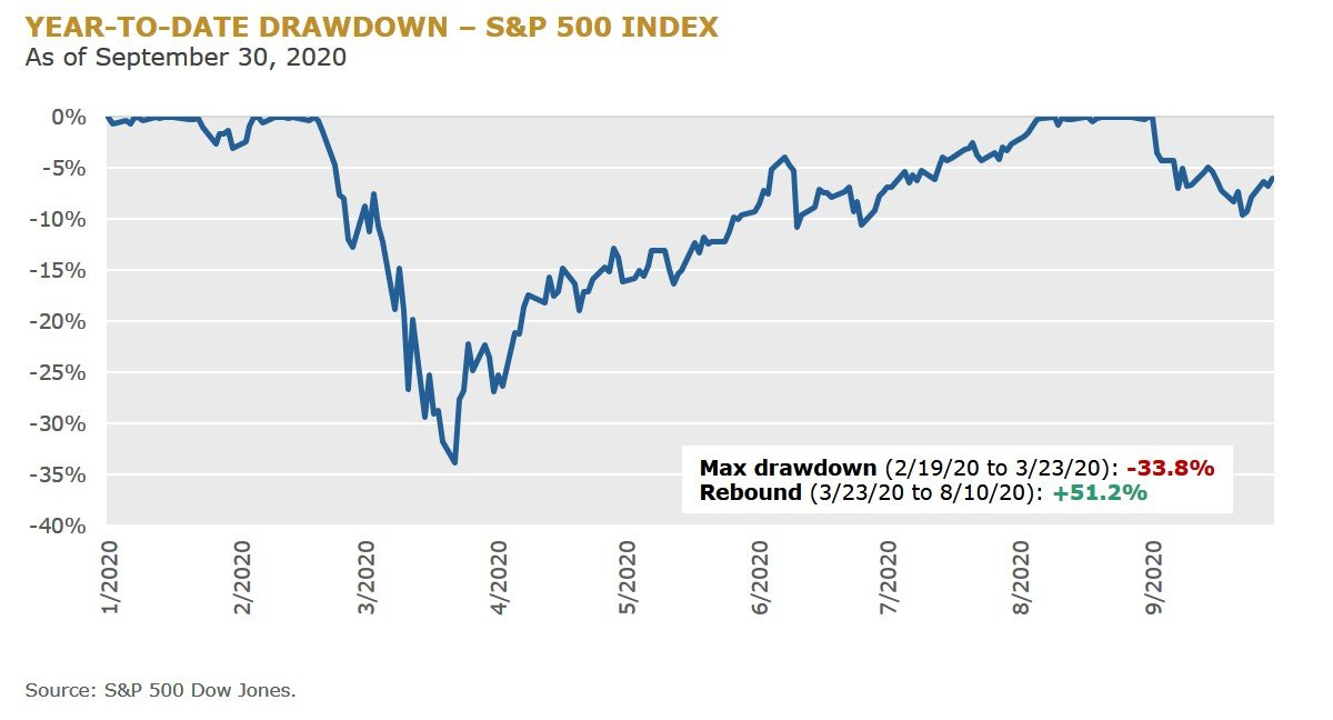 f1 - YTD drawdown
