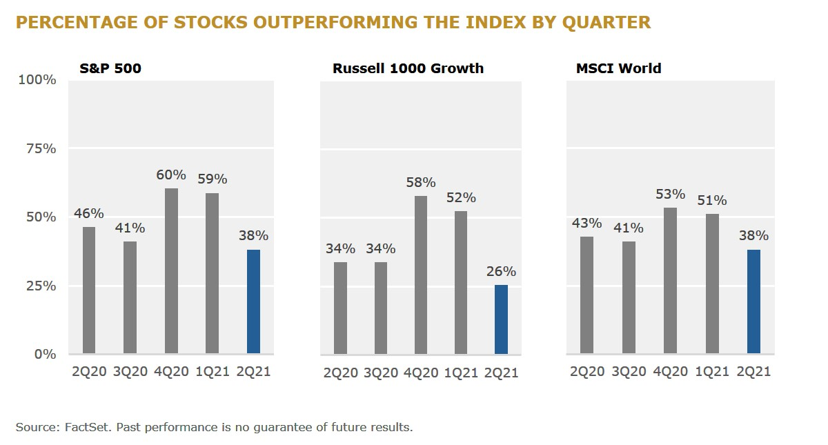 f3 PERCENTAGE OF STOCKS OUTPERFORMING THE INDEX BY QUARTER