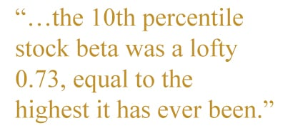 the 10th percentile stock beta was a lofty 0.73, equal to the highest it has ever been