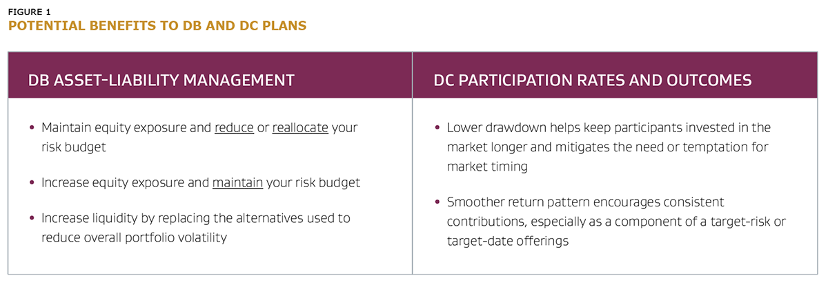 Potential Benefits to DB and DC Plans
