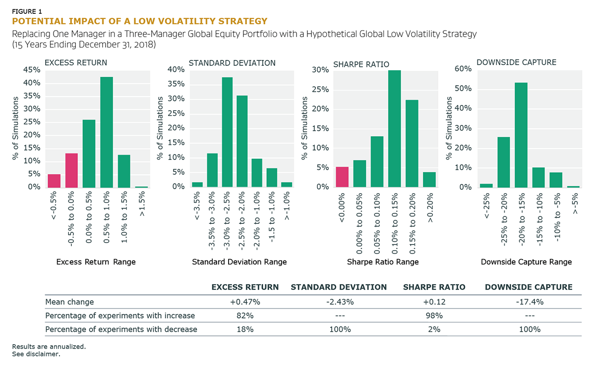 Potential Impact of a Low Volatility Strategy