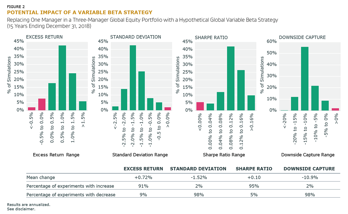 Potential Impact of a Variable Beta Strategy