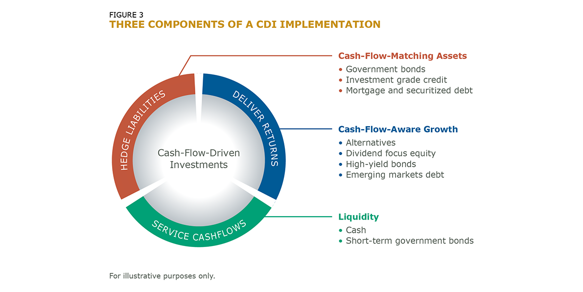 Three Components of a CDI Implementation_Fig_3