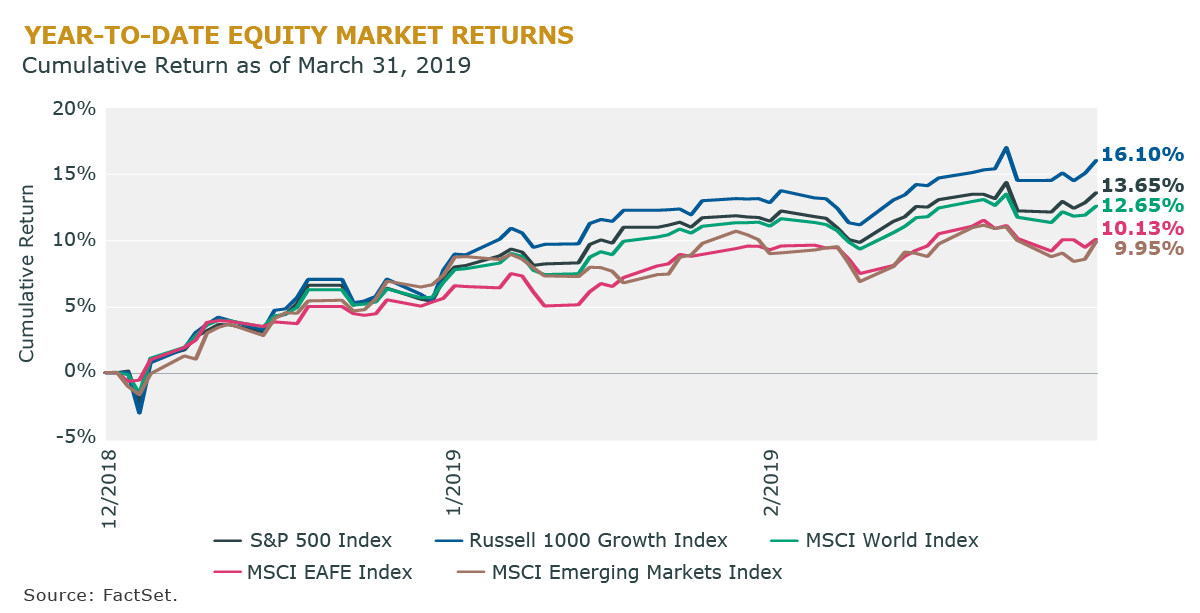 Year-to-date Equity Market Returns