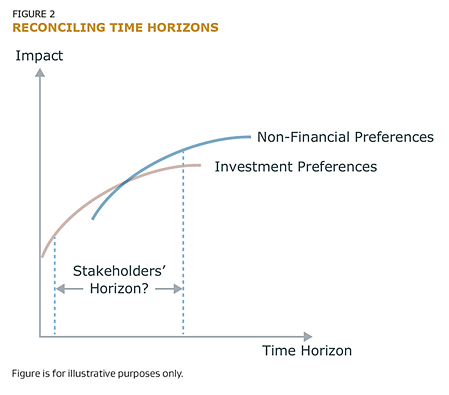 reconciling time horizons