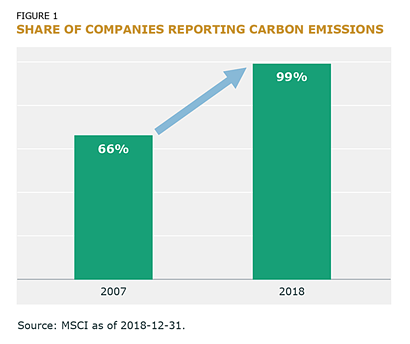 share of companies reporting carbon emissions