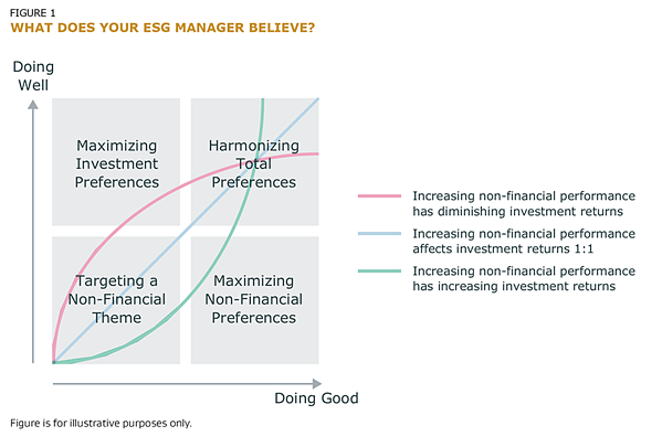 what does your ESG manager believe